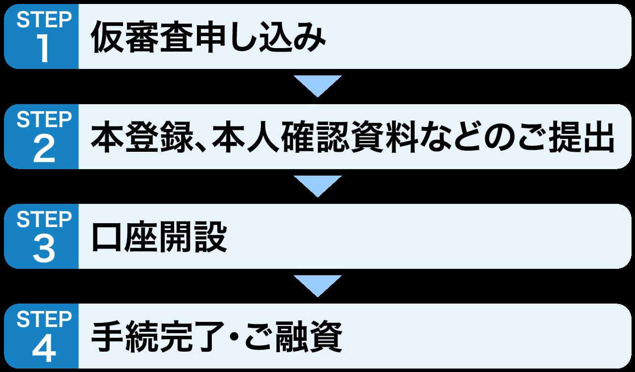 審査 車 ローン